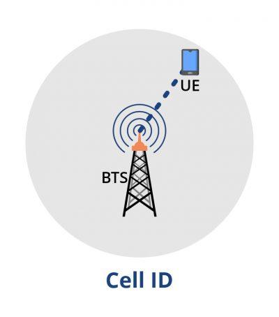 pertsol-iSMLC-Serving Mobile Location Centre-8
